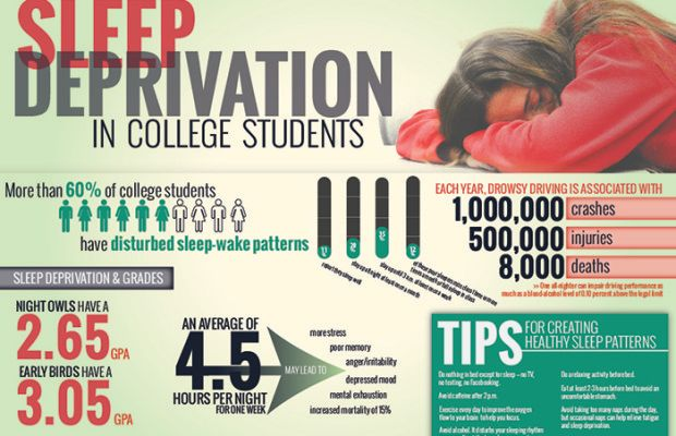 college sleep deprivation For college students, yes, sleep matters cramming for exams and late night parties may seem normal, but they're not good for your brain.