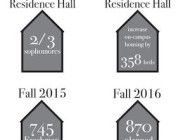 Upperclassmen face constricted housing opportunities
