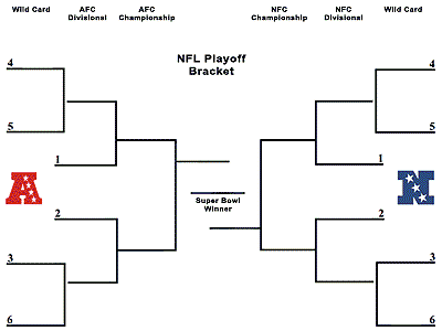 playoff bracket nfl 2016 nfl lines betting