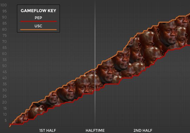 PEPPvsUSCgameflow.jpg