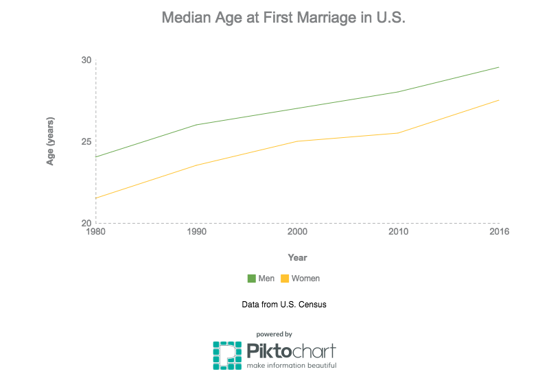 marriage-age_18773673_4ef0a162becdc95942b092c93ce2c88ce39815f3.png