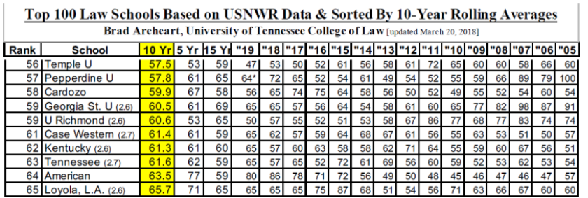 Law School Ranking >> Law School Unranked After Reporting Error Pepperdine Graphic