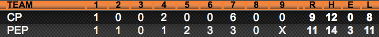 Line Score - vs Cal Poly April 17.png