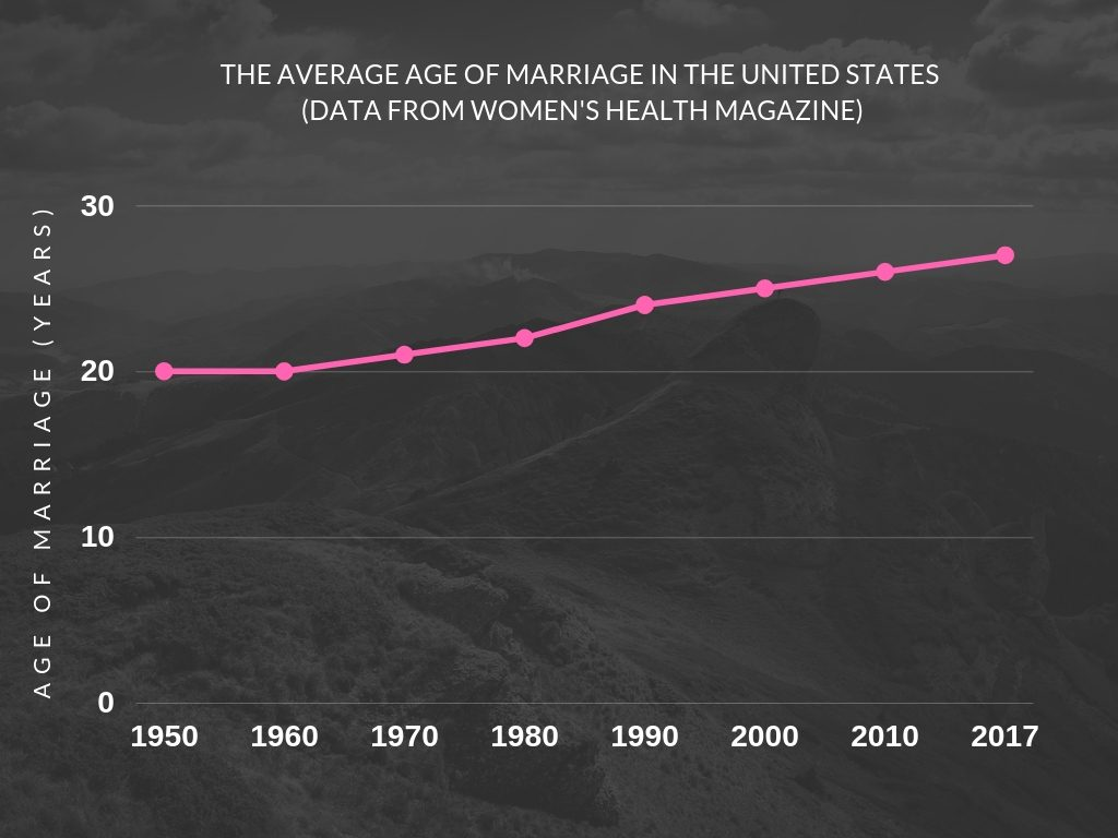 The Average age of marriage in the United states (data from women's health magazine).jpg