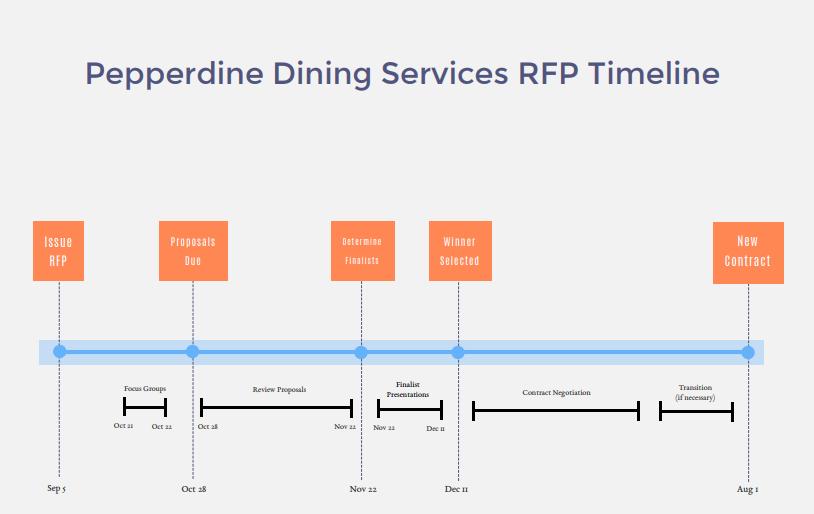 dining timeline.PNG