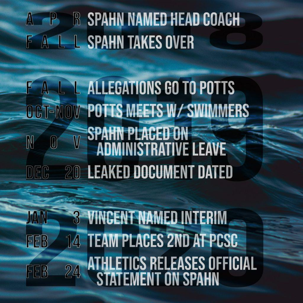 A timeline of major events in Spahn's head coach tenure. Infographic by Ali Levens