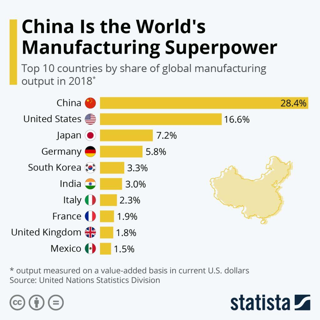 Graph showing China's global dominance in manufacturing, comprising 28.4% of world production. Courtesy of Statista