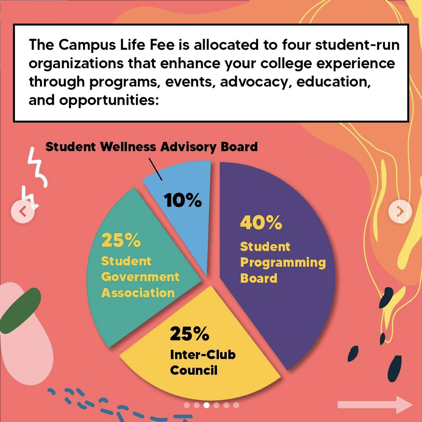The Student Government Association provides this infographic as a part of its social media campaign to illustrate the breakdown of the Campus Life fee. There has been a student call for more transparency among SGA. Graphic courtesy of SGA