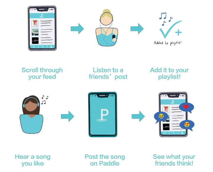 Paddle allows users to scroll through a feed, listen to shared music, customize playlists and post musical suggestions for others to engage with. Courtesy of Sam Nicholson