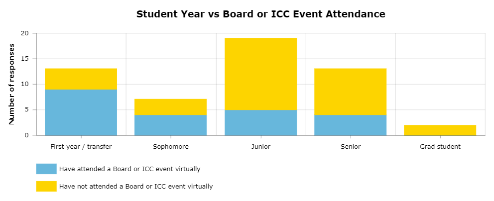 This chart is based on an anonymous Graphic survey of 57 students in which students self-reported their year and whether they have attended a virtual Board or ICC event fall semester. The survey showed first-year and transfer students were more likely to attend an event than upper-level students. Infographic by Ashley Mowreader