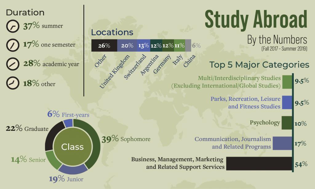Infographic by Inez Kim