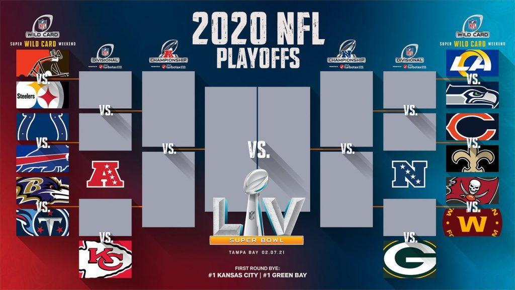 The 2020 NFL playoff bracket is set, with each of the 14 playoff teams seeking a road to Super Bowl LV in Miami. Note that the top seeds, the Chiefs and Packers, will play the lowest remaining seed in the Divisional round, not necessarily the Ravens, Titans, Buccaneers or Washington Football Team. Photo courtesy of the NFL and insider.com
