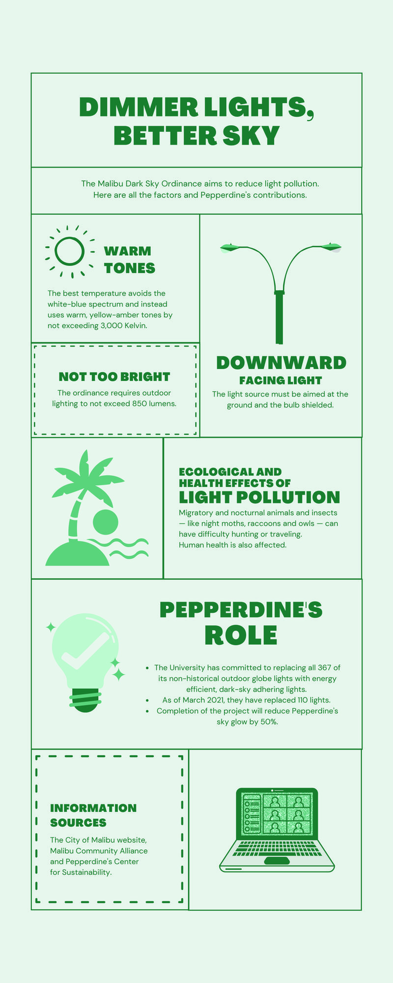 Infographic by Ali Levens