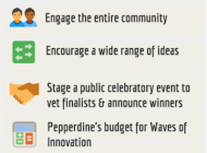 Waves Share Innovation