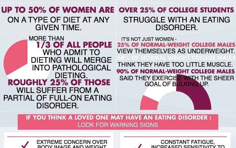 Guys what anorexia with do think of girls I think