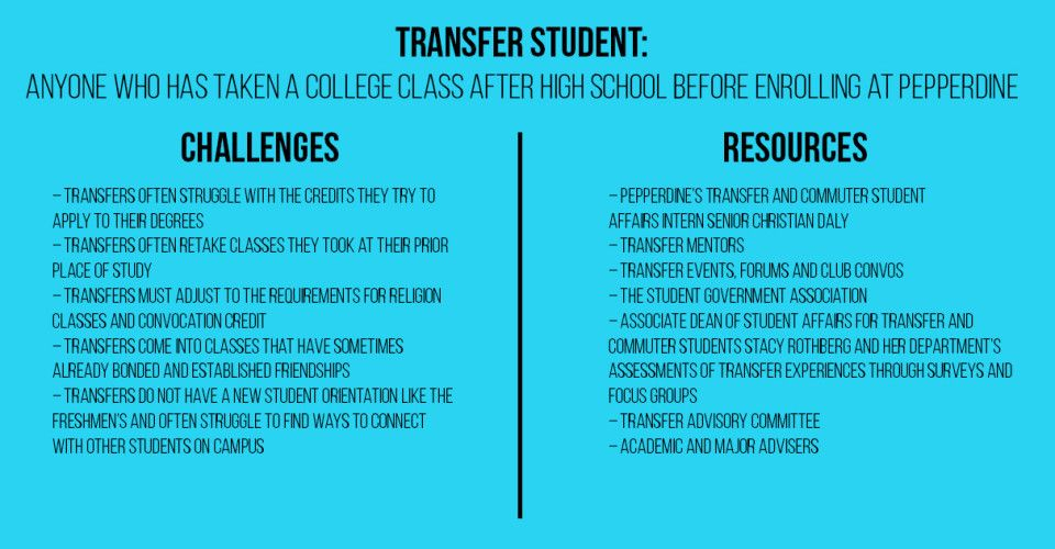 Transfer Students Weigh in on Experience ‹ Pepperdine Graphic