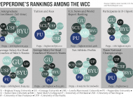 Pepperdine's Rankings Among The WCC