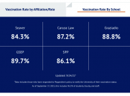 Pepperdine Validates Vaccination Numbers — Seaver Holds Lowest Numbers